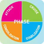 4phases