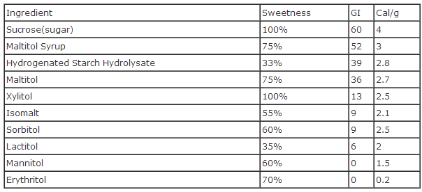 sugar-alcohols-comparison